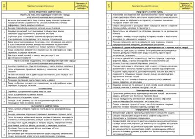 НУШ Свідоцтво досягнень учня. 3-4 класи