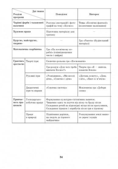 Розгорнуте перспективне планування. Старший дошкільний вік  /ВЕСНА + ДИСК
