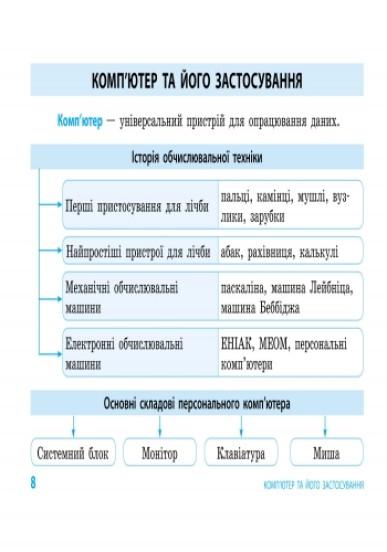 Інформатика. Таблиці та схеми для початкової школи