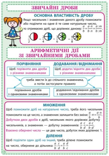 Математика. 6 клас. Комплект навчальних плакатів