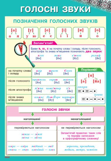 Наочність нового покоління. Українська мова. Плакати. 1-2 класи + СD диск