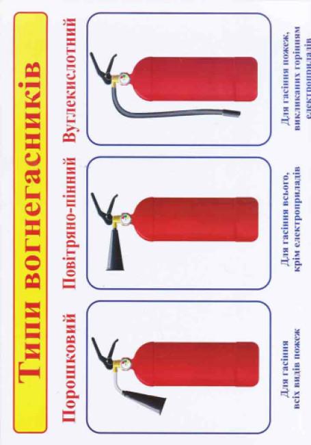 Правила пожежної безпеки