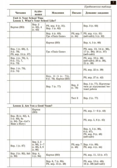 Англійська мова. 8 клас. Плани-конспекти уроків (до підруч. О. Д. Карп'юк)