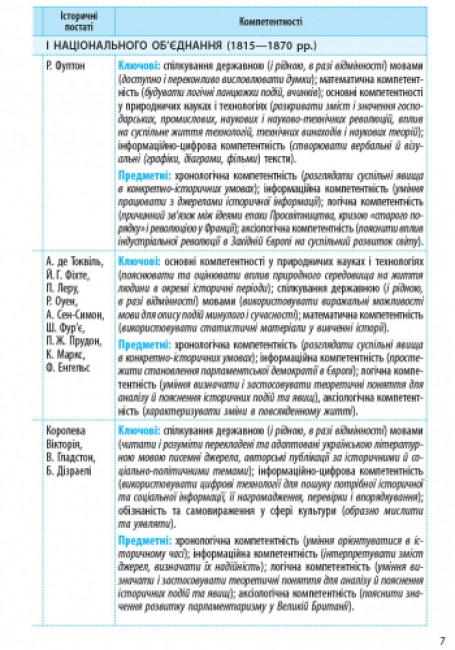 Всесвітня історія. 9 клас. Календарно-тематичний план з урахуванням компетентісного потенціалу предмета