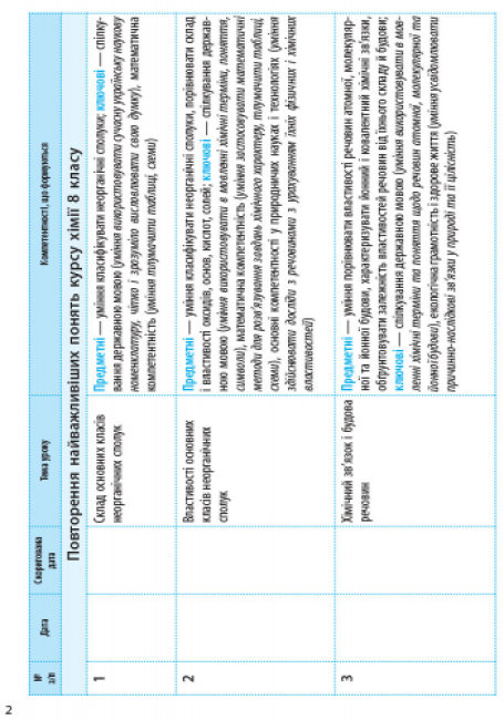 Хімія. 9 клас. Календарно-тематичний план з урахуванням компетентнісного потенціалу предмета