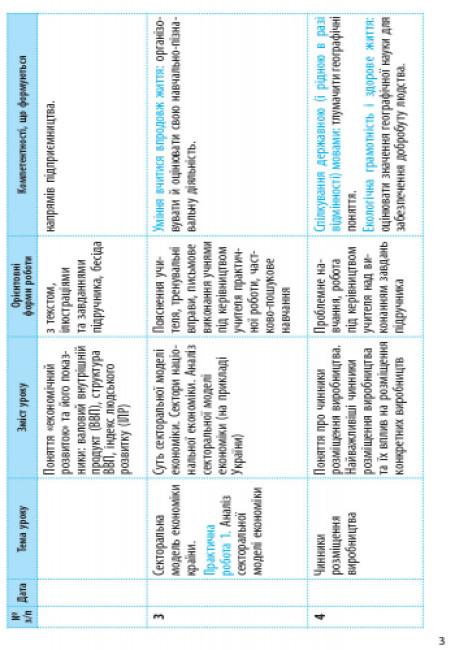 Географія. 9 клас. Календарно-тематичний план з урахуванням компетентнісного потенціалу предмета