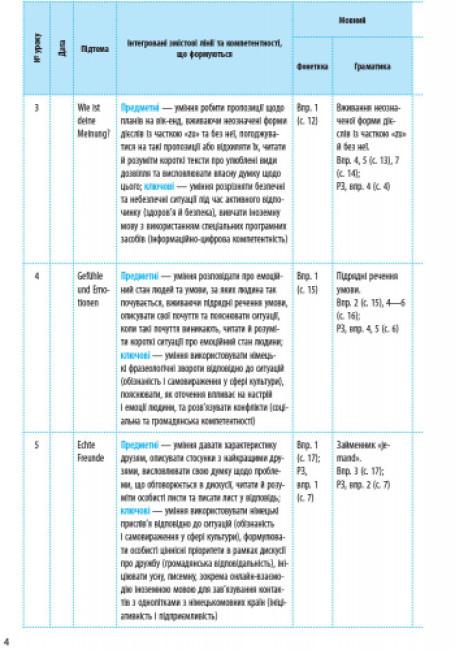 Німецька мова. 9 клас. Календарно-тематичний план з урахуванням компетентнісного потенціалу предмета (до підруч. «Німецька мова (5-й рік навчання). H@llo, Freunde! 9(5)»)
