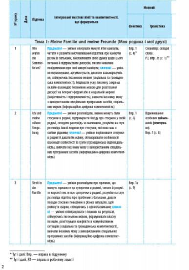 Німецька мова. 9 клас. Календарно-тематичний план з урахуванням компетентнісного потенціалу предмета (до підруч. «Німецька мова (9-й рік навчання). Deutsch lernen ist super!»)