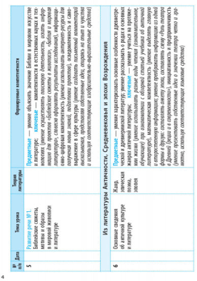 Интегрированный курс 'Литература' (русская и зарубежная). 9 класс: календарно-тематический план с учетом компетентносного потенциала предмета