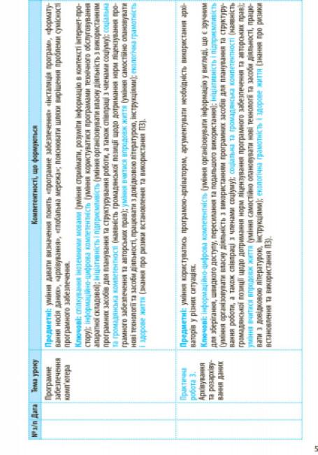 Інформатика. 8 клас: календарно-тематичний план з урахуванням компетентнісного потенціалу предмета