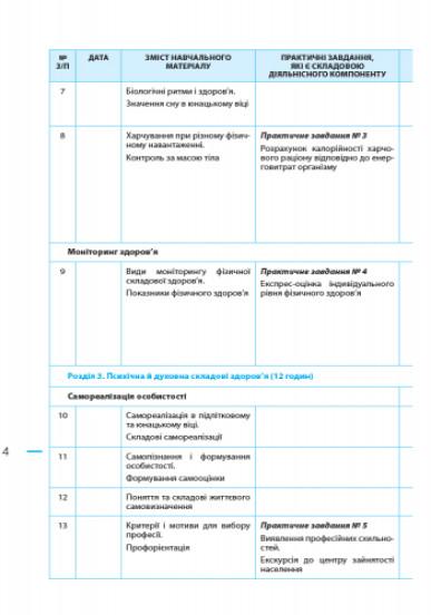 Основи здоров'я. 9 клас: розробки уроків до підручника О. В. Тагліної