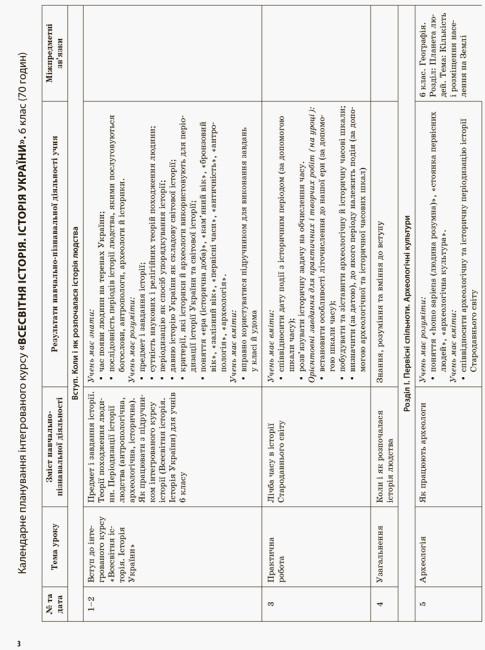 Мій конспект. Всесвітня історія. Історія України (інтегрований курс). 6 клас