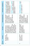 Календарно-тематичне планування. Географія 10 клас. Рівень стандарту