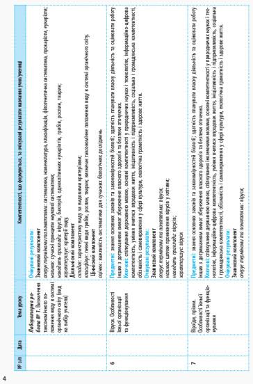 Календарно-тематичне планування. Біологія і екологія 10 клас рівень стандарту