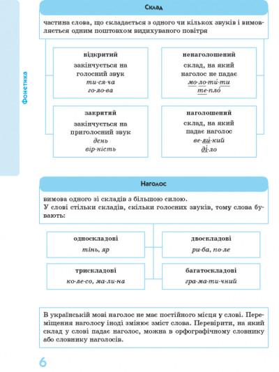 Українська мова у визначеннях, таблицях і схемах  (для учнів 5-11 класів та абітурієнтів)