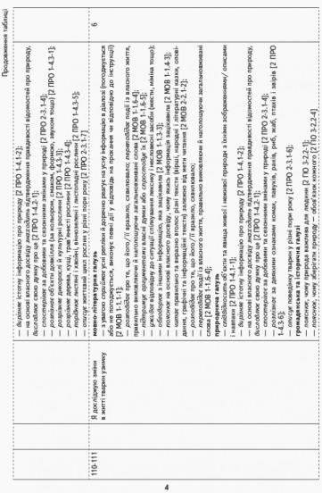 НУШ Я досліджую світ. 1 клас. ІI семестр. Орієнтовний календарно-тематичний план до підручника І. О. Большакової, М. С. Пристінської