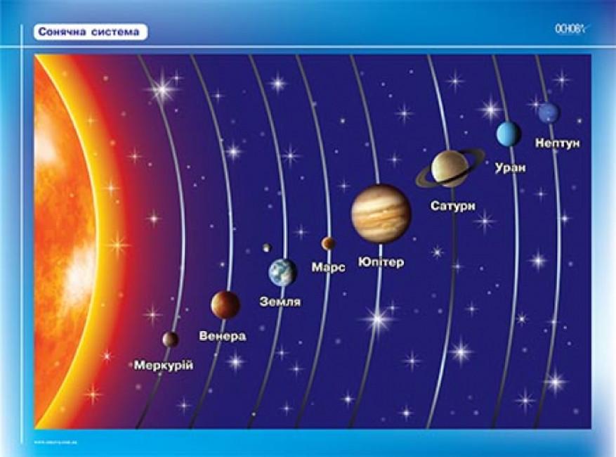 Комплект плакатів 'Всесвіт'