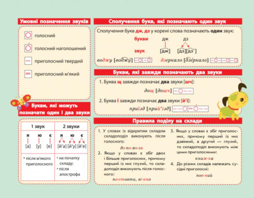 Картонка-підказка Абетка. Українська мова. 1-2 класи