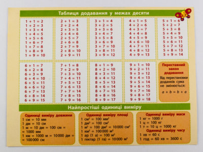 Картонка-підказка. Математика. 1-2 класи