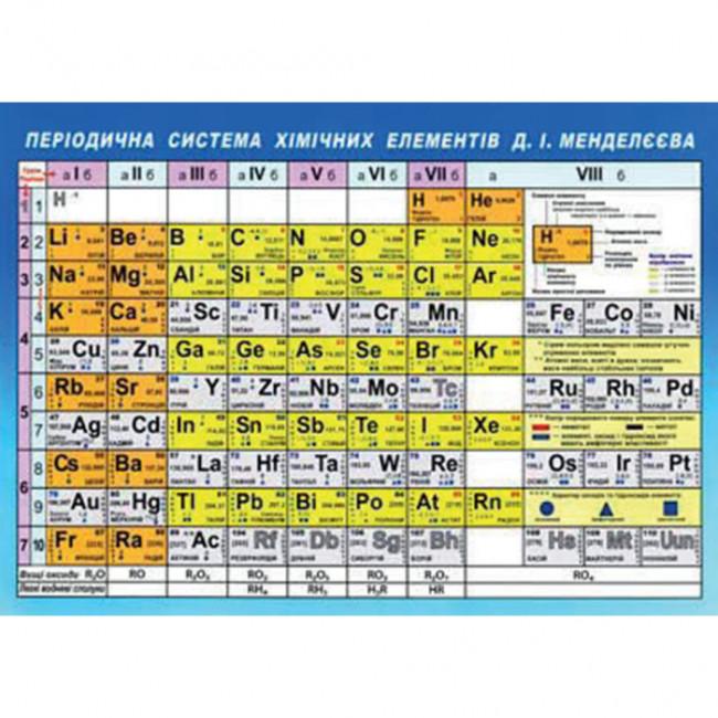 Таблиця Менделєєва