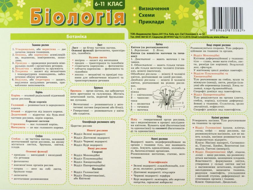 Картонка-підказка. Біологія. 6-11 класи
