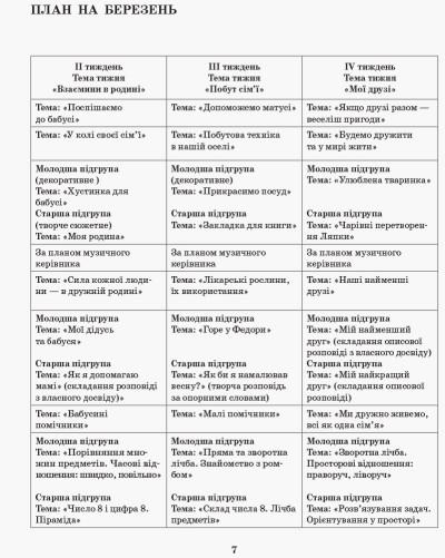 Сучасна дошкільна освіта. Розгорнутий календарний план. Різновікові групи (4–6 років). Березень