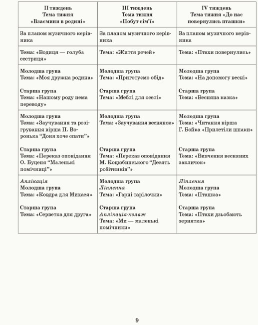 Розгорнутий календарний план. Різновікові групи (3–5 років). Березень. Сучасна дошкільна освіта