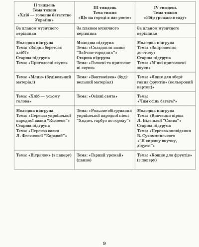 Розгорнутий календарний план. Різновікові групи (4–6 років). Жовтень. Сучасна дошкільна освіта
