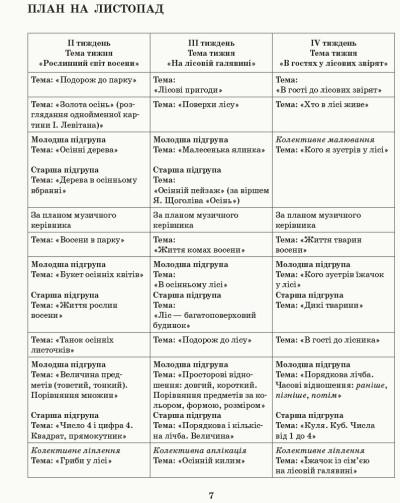 Розгорнутий календарний план. Різновікові групи (4–6 років). Листопад. Сучасна дошкільна освіта