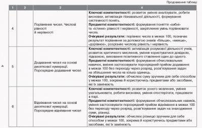 НУШ Орієнтовний календарно-тематичний план творчого вчителя до підручника Ольги Гісь, Ірини Філяк «Математика. 2 клас»