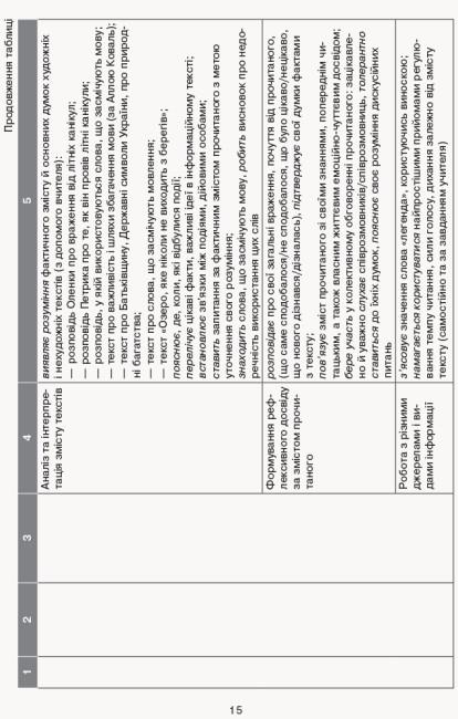 НУШ Орієнтовний календарно-тематичний план творчого вчителя до підручника Лариси Тимченко, Ірини Цепової «Українська мова та читання. 2 клас»