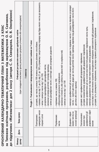 НУШ Математика. 2 клас. Орієнтовний календарно-тематичний план до підручника Світлани Скворцової, Оксани Онопрієнко