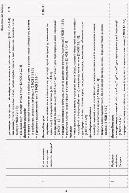 НУШ Українська мова та читання. 2 клас. Орієнтовний календарно-тематичний план до підручника Інни Большакової, Марини Пристінської