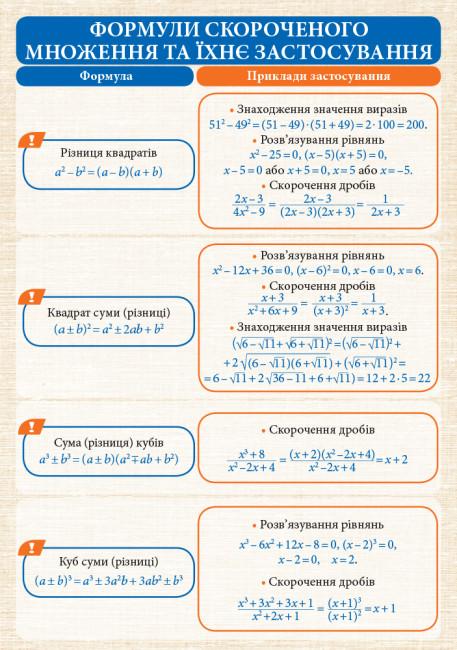 Алгебра і початки аналізу. 7-11 класи. Комплект навчальних плакатів. Наочність нового покоління