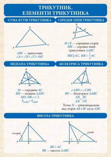 Геометрія. 7-11 класи. Комплект навчальних плакатів. Наочність нового покоління