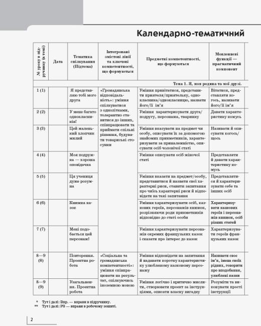 НУШ Французька мова. 2 клас. Календарно-тематичний план з урахуванням компетентнісного потенціалу предмета (до підруч. «Французька мова. 2 клас»)
