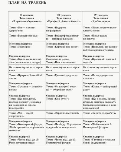 Розгорнутий календарний план. Різновікові групи (4–6 років). Травень. Сучасна дошкільна освіта