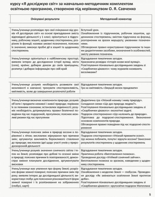 НУШ Я досліджую світ. 2 клас. Методичний посібник для вчителя до підручника Надії Бібік, Галини Бондарчук. У 2 частинах. ЧАСТИНА 1. I семестр