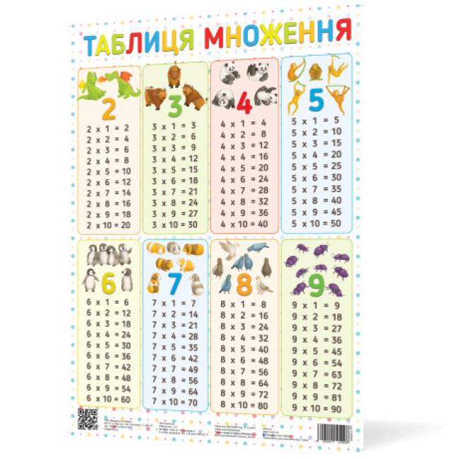 Плакат Таблиця множення А2