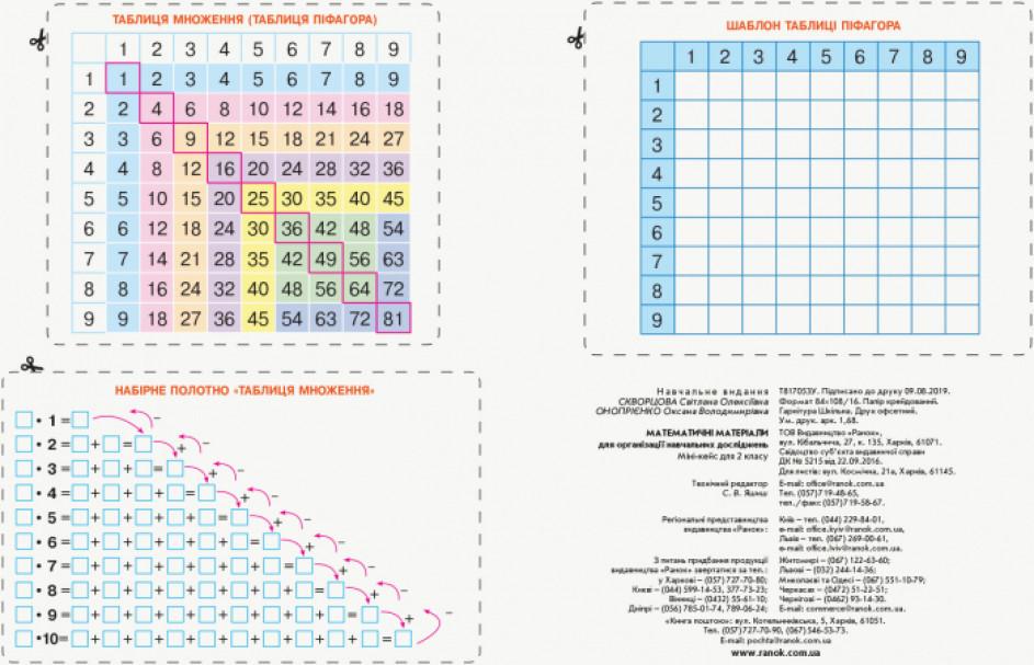 НУШ Математика. 2 клас. Міні-кейс