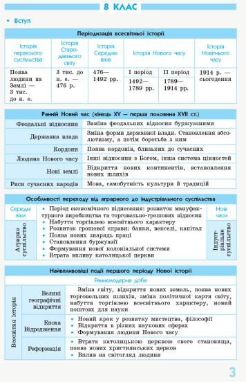 Рятівник 2.0. Всесвітня історія у визначеннях, таблицях і схемах. 8 - 9 класи