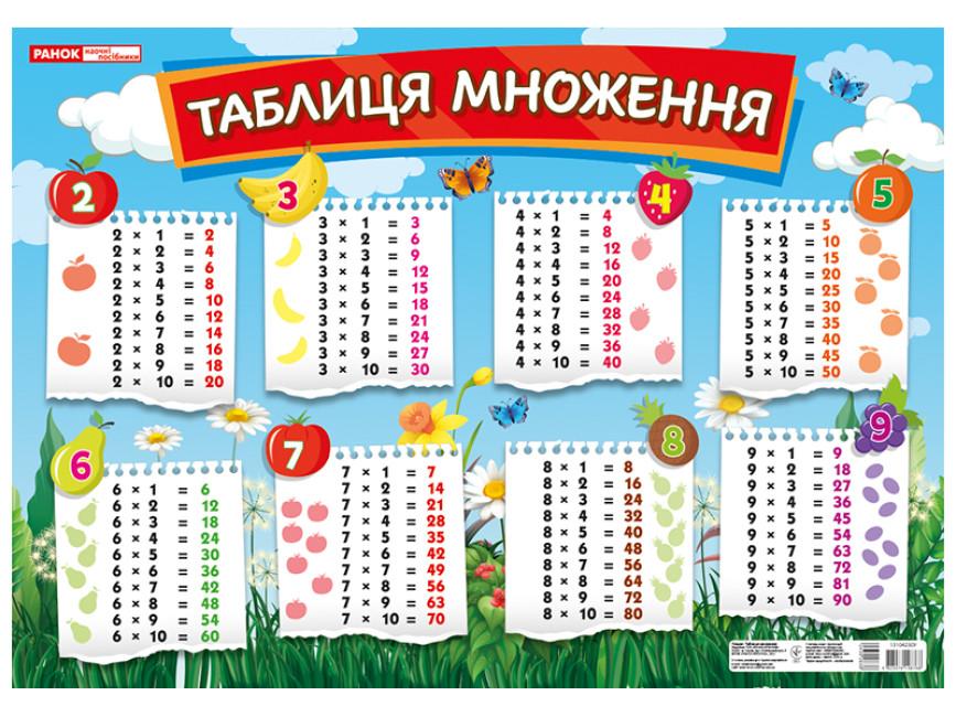 Плакат. Таблиця множення