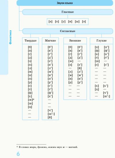 Русский язык в определениях, таблицах и схемах (для учащихся 5—11 классов и абитуриентов)