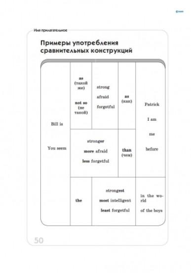 Английский язык в таблицах и схемах (для учащихся 5—11 классов и абитуриентов)